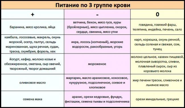 Dieta-po-3-gruppe-krovi.jpg