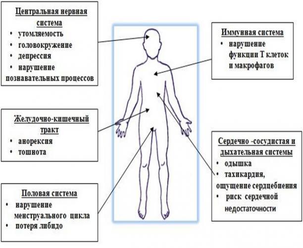 simptomy-povyshennogo-soderzhaniya-gemoglobina.png